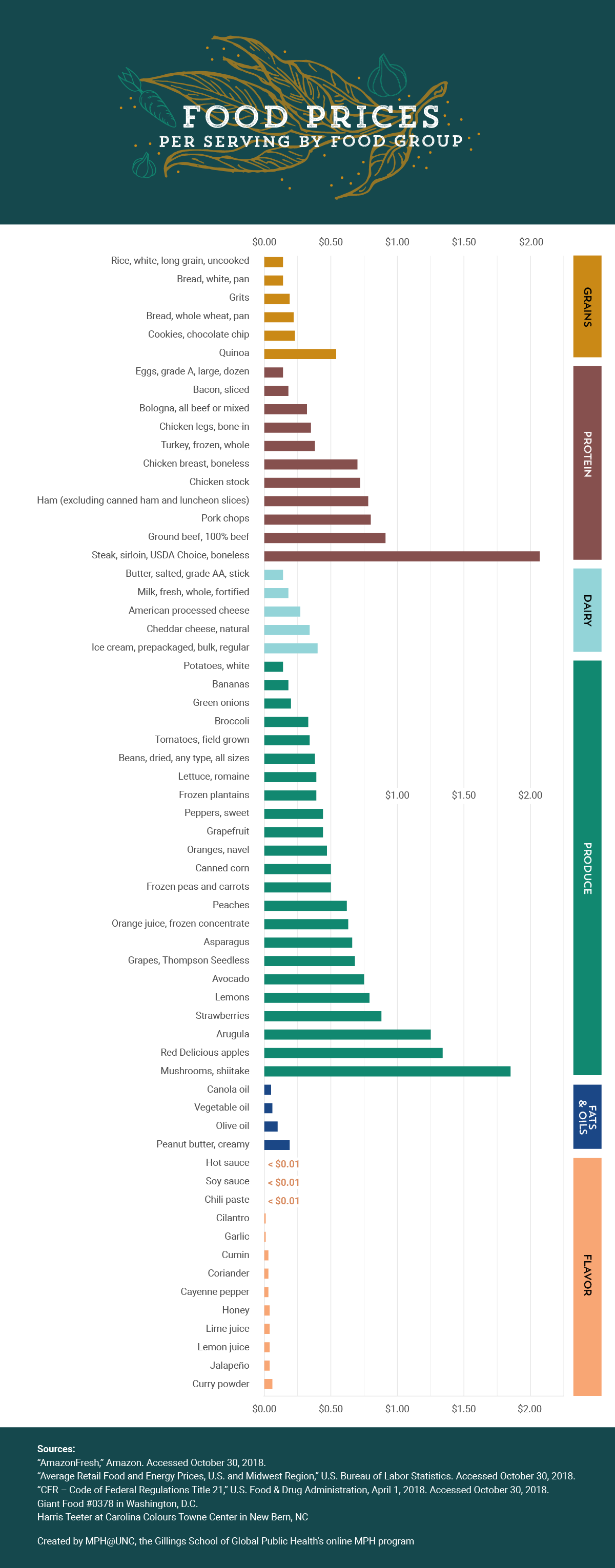 Bar chart comparing food prices per serving by food group.